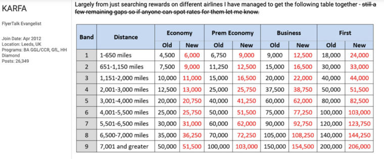 British Airways Avios award chart